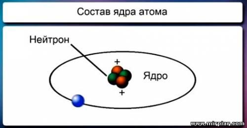 изучение атома