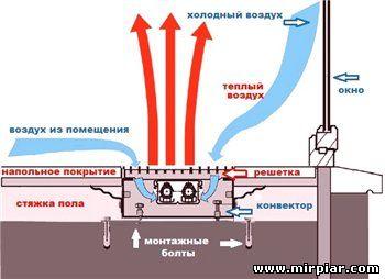 устройство внутрипольного отопления